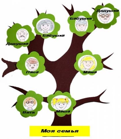 Come Disegnare Un Albero Genealogico Della Mia Famiglia